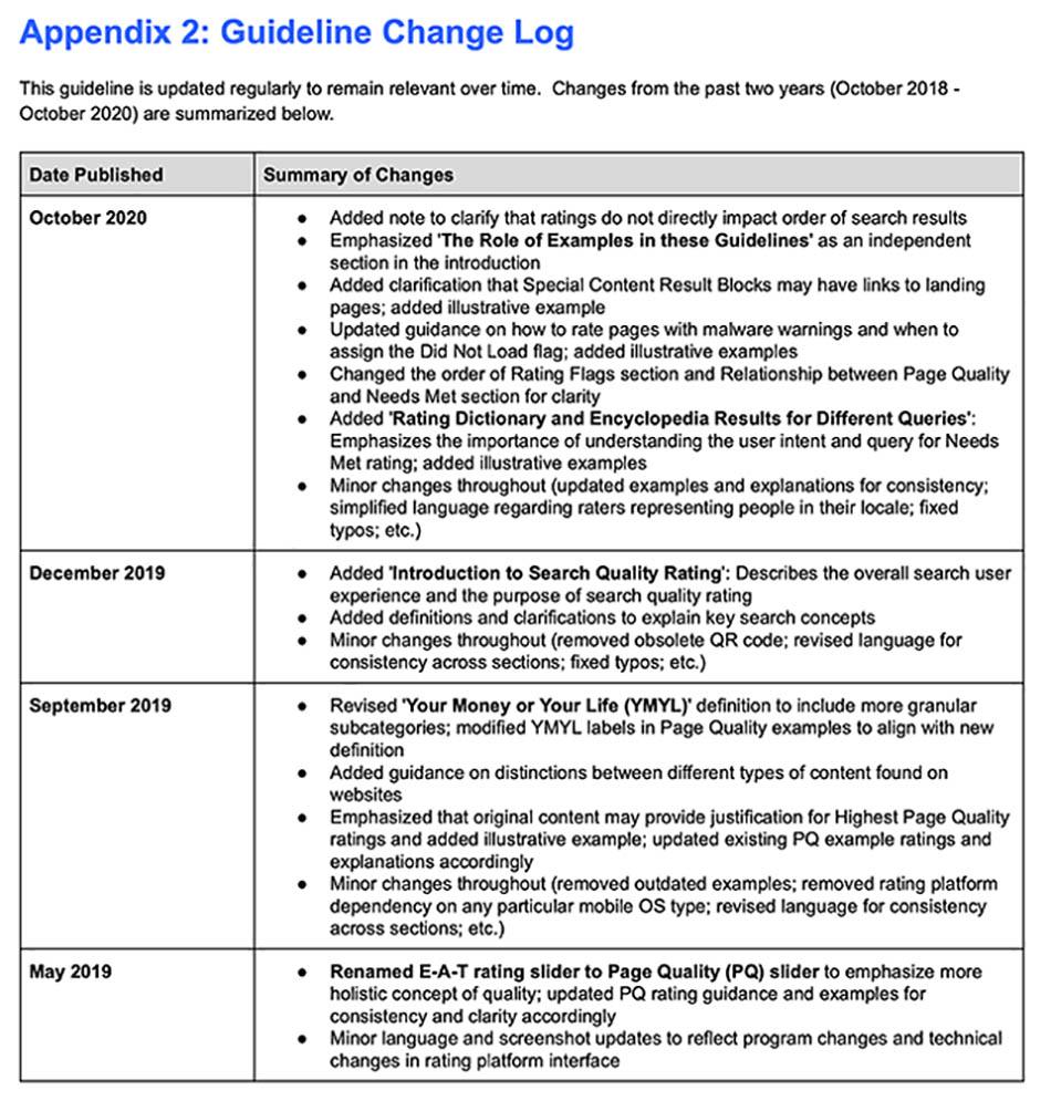 Google cập nhật nguyên tắc xếp hạng tìm kiếm ngày 14 - 10 - 2020