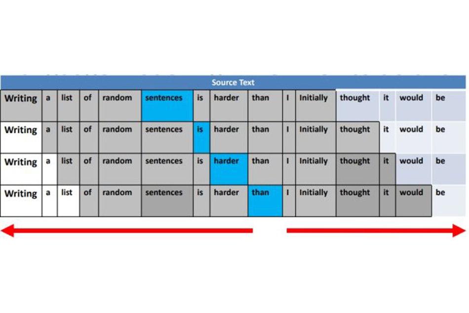 BERT sử dụng mô hình ngôn ngữ 2 chiều.