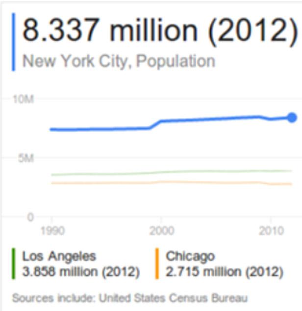 """Kết quả truy vấn """"Dân số NY 2012"""""""