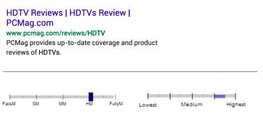 Kết quả cho truy vấn tivi có độ nét cao.